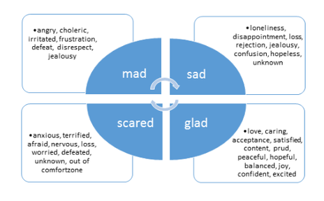 Mad Sad Glad Scared Infographic showing other emotions that can be put in these wider categories e.g. angry under mad